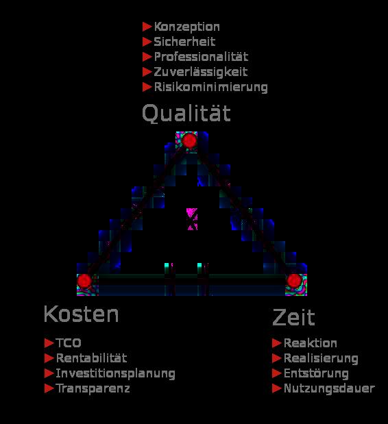 Qualitäts-Dreieck